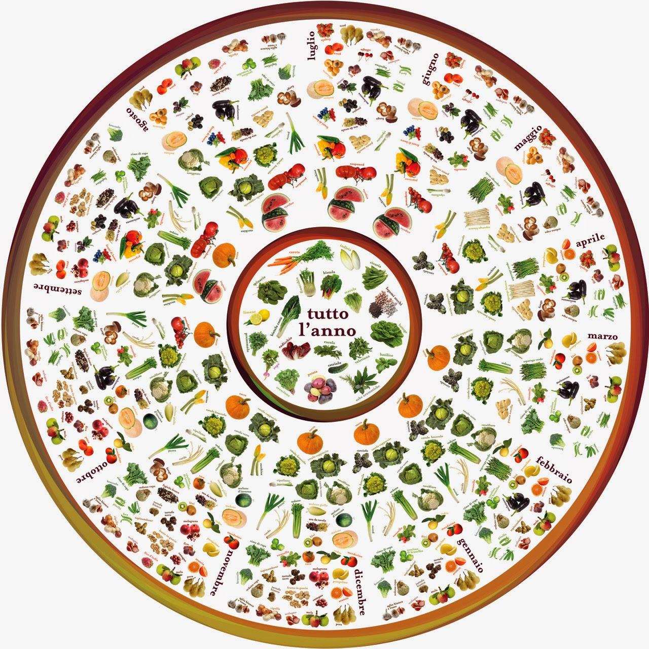 Famoso Calendario stagionale di frutta e verdura : Blogmamma.it AW71