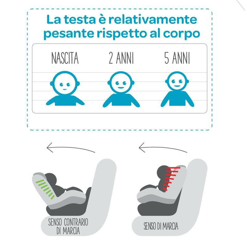 sicurezza auto #ioviaggiosicuro