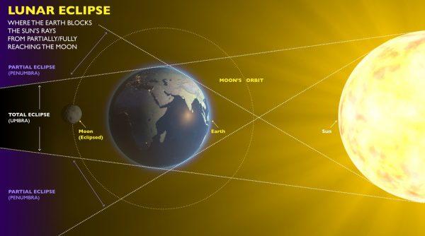 eclissi di luna spiegazione bambini