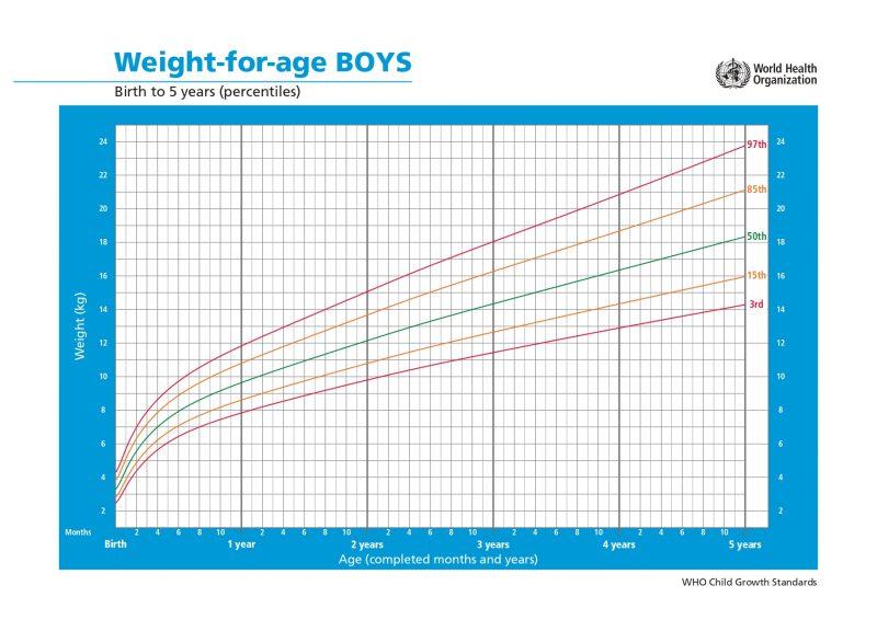 tabella peso bambino dalla nascita ai 5 anni