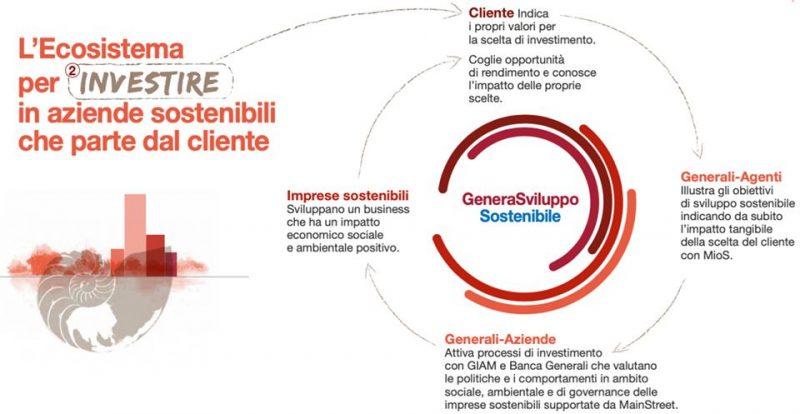 il programma GeneraSviluppo Sostenibile
