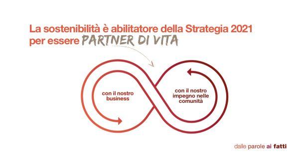 sostenibilità per generali italia